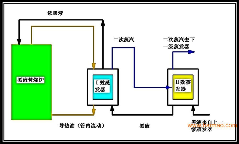 棉浆黑液的蒸发浓缩燃烧,厦门制浆黑液的污水处理