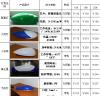led灯具 厂家直销  诚招【天津】【上海】代理商