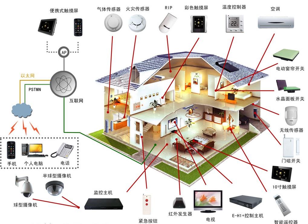 家居智能化