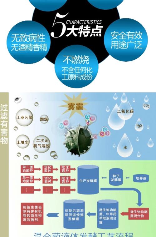 厦门环境污染治理