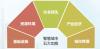 綠色智慧城市解決方案  建業管理軟件