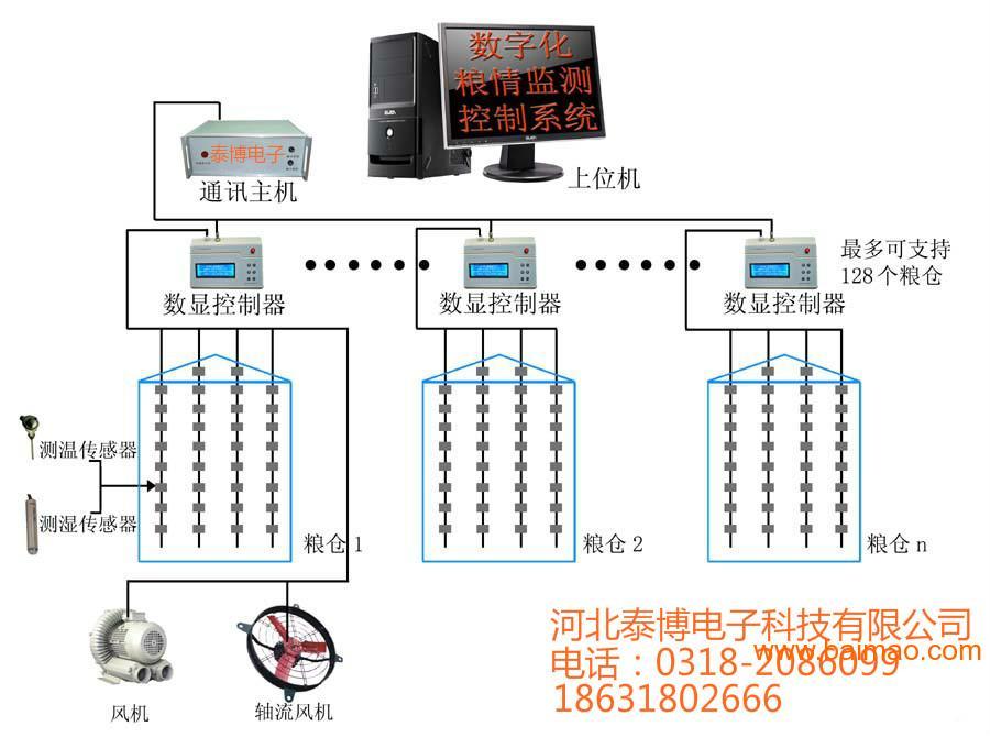 粮情测控系统图片