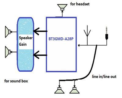 藍牙3.0耳機音響模組圖片