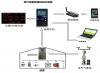 溫室大棚監控系統,物聯網智能溫室控制系統